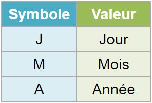 Syntaxe d'anonymisation des dates
