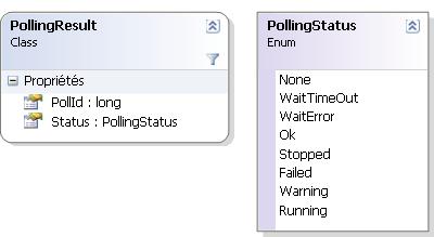 Objet PollingResult